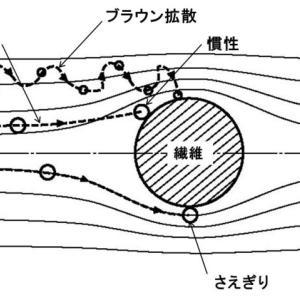 労働衛生工学過去問(H27-1-2)