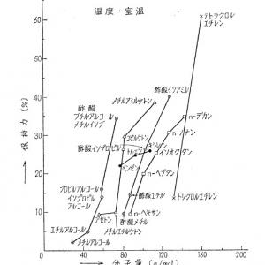 労働衛生工学過去問(H27-1-3)