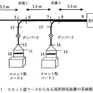 労働衛生工学過去問(H27-3-3)