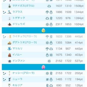 【ポケモンGO】7月!タスク他