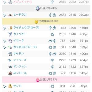 【ポケモンGO】メガシンカが実装!
