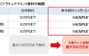 【朗報】SBI証券が手数料無料を100万円に引き上げ