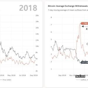 ビットコインは7月半ばから、乃木坂上り坂に転じる?
