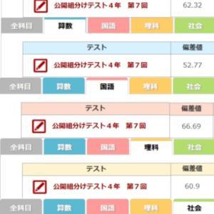 ムスメ 四谷大塚 公開組分けテスト4年7回 結果