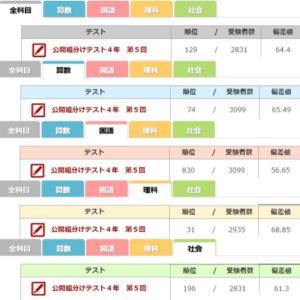 ムスメ 四谷大塚 公開組分けテスト第5回