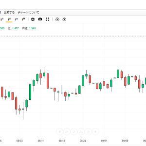 株安≠円高、米金利上昇≠株安が今のトレンド!?