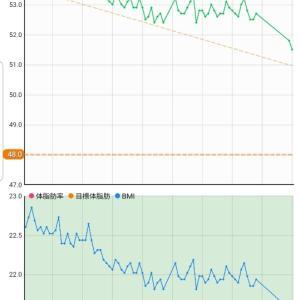 9月21日 体重51.5キロ。