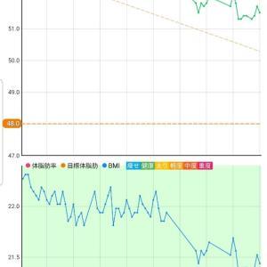 10月14日 体重51.5キロ。