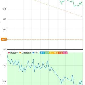 10月16日 体重51.4キロ。