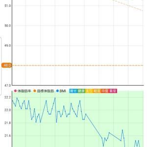 10月18日 体重51.3キロ。