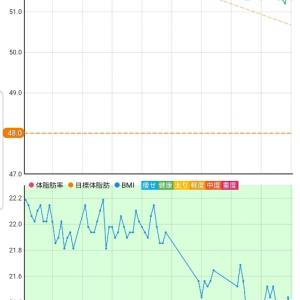 10月21日 体重51.3キロ。
