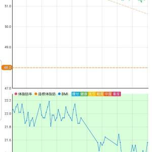 10月23日 体重51.8キロ。