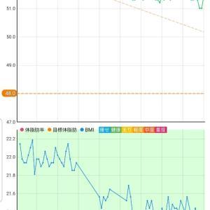 11月9日 体重51.4キロ。