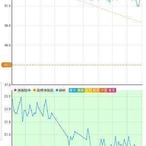 11月10日 体重51.4キロ。