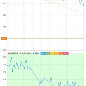 11月11日 体重50.8キロ。