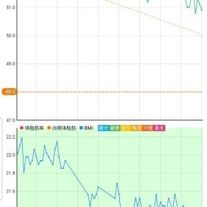 11月14日 体重50.9キロ。