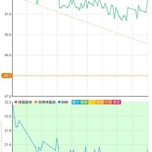 12月3日 体重51.7キロ。