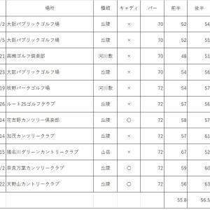 2020.09.27.(日) トップ10