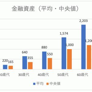 60歳代の平均老後資産は2千万円