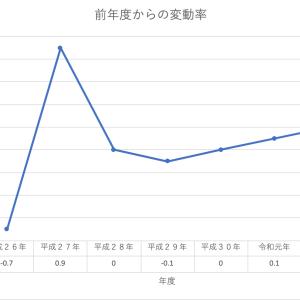 年金支給額の推移、令和2年+0.2%