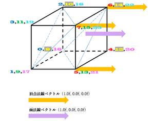 《その432》面法線ベクトル,頂点法線ベクトル