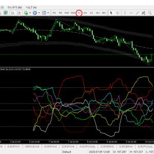 通貨別強弱チャート AM2:00現在(ドル円ベース)