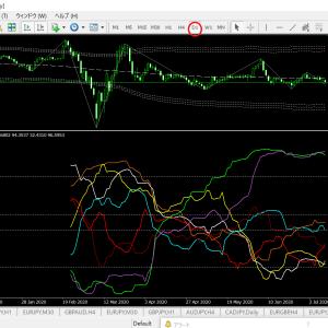 通貨別強弱チャート 日足(ドル円ベース)来週は大チャンス到来か?
