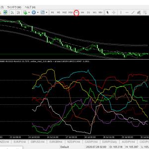 ベリーチャート 通貨別強弱チャート1時間足(ドル円ベース)有る通貨に大きな動きが出そうですね!