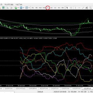 ベリーチャート   通貨別強弱チャート1時間足(ドル円ベース)  ポイント接近の通貨が多数!