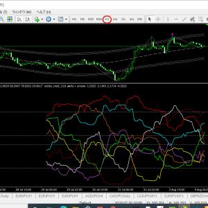 ベリーチャート   現在の通貨別強弱チャート1時間足(ドル円ベース)