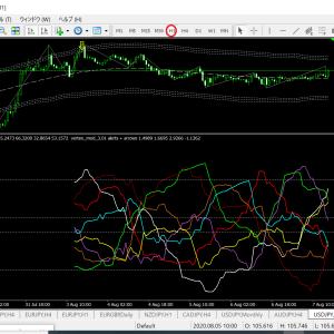 ベリーチャート   通貨別強弱チャート1時間足(ドル円ベース)