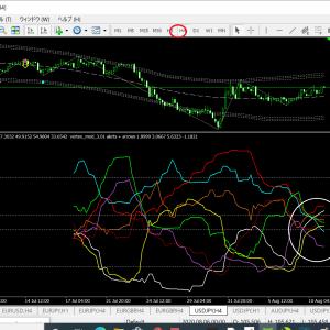 ベリーチャート  通貨別強弱チャート4時間足(ドル円ベース) 収束から拡散に移行中!