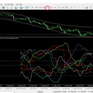 ベリーチャート   現時点の通貨別強弱チャート1時間足(ドル円ベース)