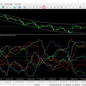 べりチャート  現在の通貨別強弱チャート1時間足(ドル円ベース 資源国通貨の下落で利益倍増!