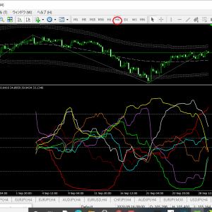 ベリーチャート   現時点の通貨別強弱チャート4間時足(ドル円ベース)