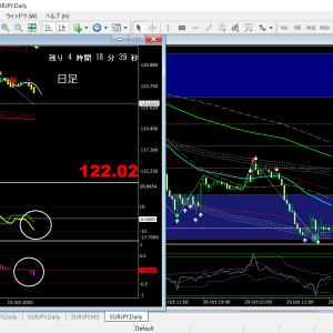 ベリーチャート  ユーロ円  戻り鈍く横揉みからの下落の可能性大!