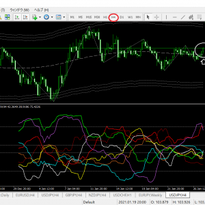 ベリーチャート   現時点の通貨別強弱チャート4時間足(ドル円ベース)
