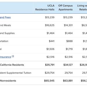 アメリカの大学が高すぎるという話(再び)
