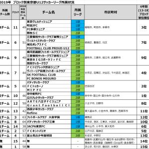 2019年ブロック毎の東京都U12サッカーリーグ所属~東京ジュニアサッカーチームランキング~