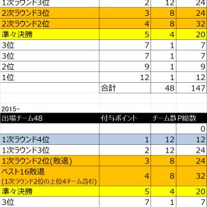少年サッカー全国ランキングポイント付与方法~東京ジュニアサッカーチームランキング~