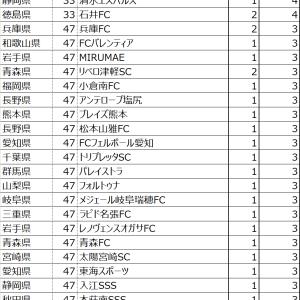 3年間(16-18)全日本少年サッカー全国大会 ランキング~東京ジュニアサッカーチームランキング