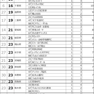 3年間全日本少年サッカー全国大会都道府県ランキング~東京ジュニアサッカーチームランキング~