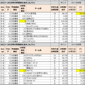 2019ハトマーク組合別の6年間総合順位~東京ジュニアサッカーチームランキング~
