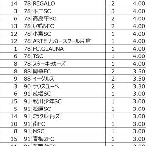 ハトマークフェアプレー7年間(2013-2019)ランキング~東京ジュニアサッカーチームランキン
