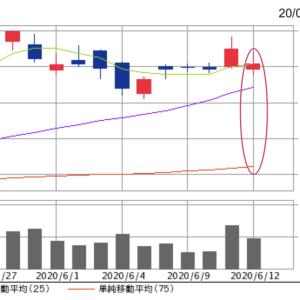 終値15,535円。オリエンタルランド株、プラスに転じそうな勢いも見せた。