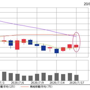 終値14,095円。オリエンタルランド株、直滑降の25日線に耐える株価。
