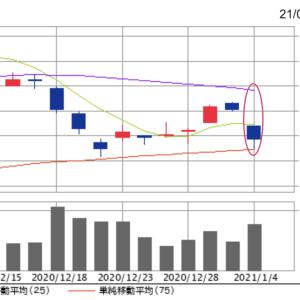 終値16,445円。オリエンタルランド株、2021年は75日線まで落下してスタート。