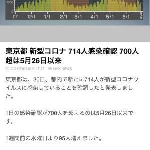 新型コロナウイルスの感染者@東京