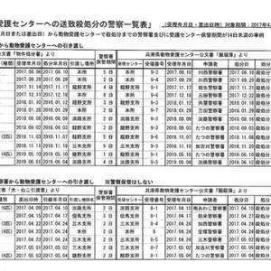 兵庫県の殺処分問題