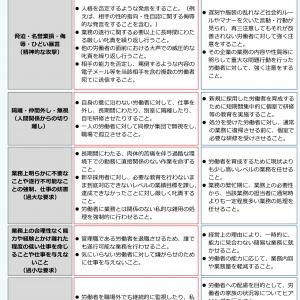 職場におけるパワーハラスメントに関して雇用管理上講ずべき措置等に関する指針の素案